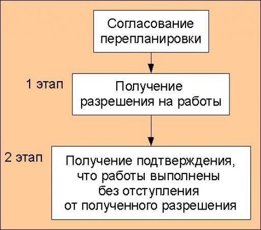 etapy-pereplanirovki